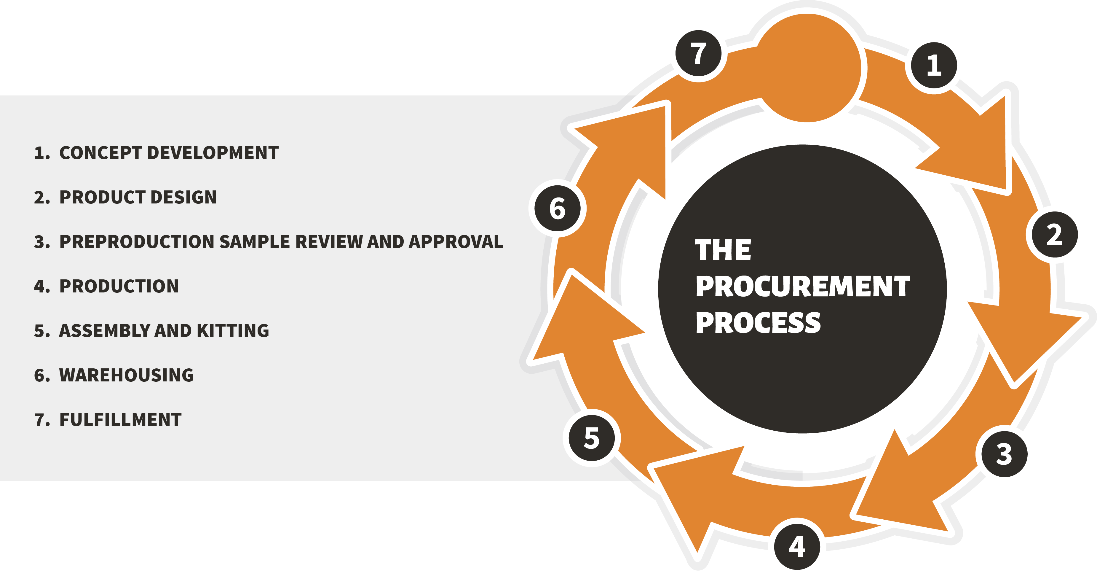 procurement_process